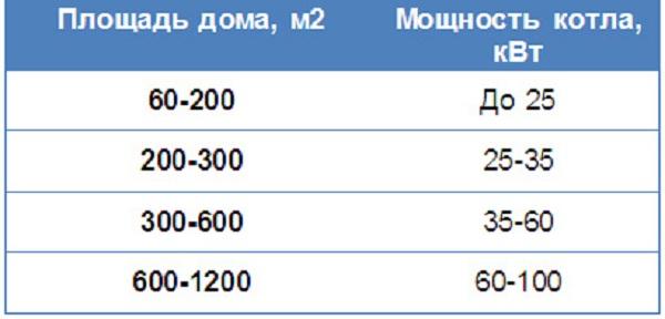 Электрокотел для отопления дома 150 кв. метров - выбор и отзывы 4