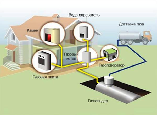 Газовое отопление загородного дома – все варианты и цены 2