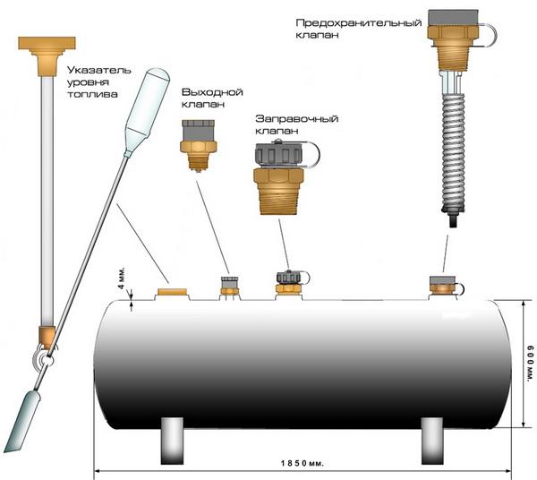 Отопление сжиженным газом от газгольдера для загородного дома 3