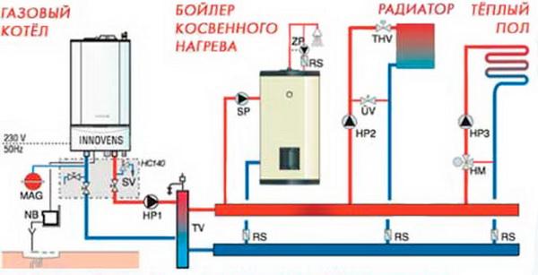 Простое отопление загородного дома газом – варианты, схема, стоимость 3