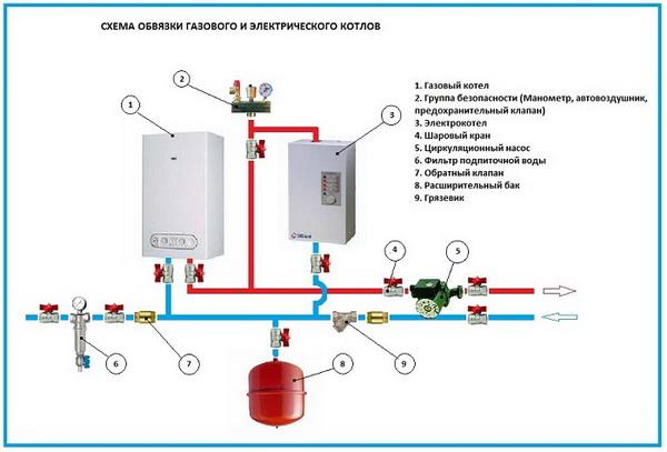 Простое отопление загородного дома газом – варианты, схема, стоимость 4