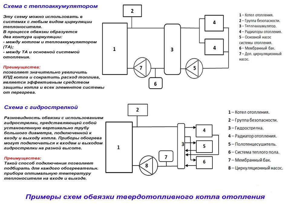 Обвязка твердотопливного котла схема 3
