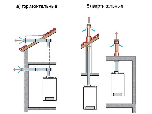 коаксиальная труба для газового настенного котла установка фото 2