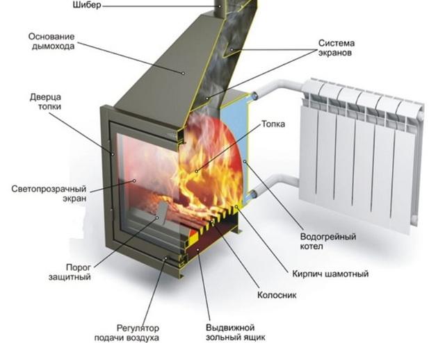 Отопительные печи длительного горения с водяным контуром для дома 1