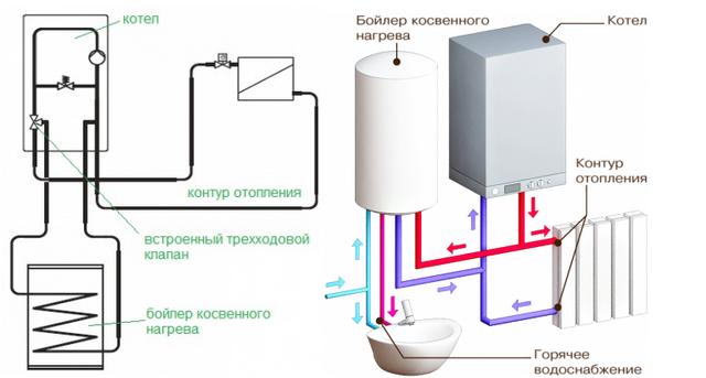 Бойлер косвенного нагрева (БКН) - схема подключения к газовому котлу 3