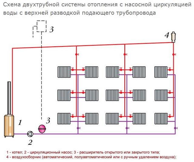 Как провести отопление в частном доме своими руками - схема от котла 4
