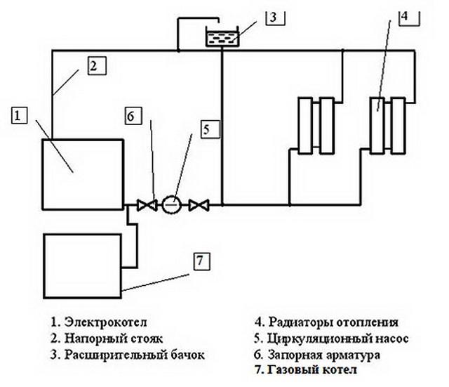 Система отопления в частном доме – простая схема от газового котла 6