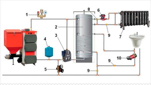Система отопления в частном доме – простая схема от твердотопливного котла 2