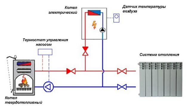 Система отопления в частном доме – простая схема от твердотопливного котла 4