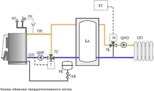 Система отопления в частном доме – простая схема от твердотопливного котла 5