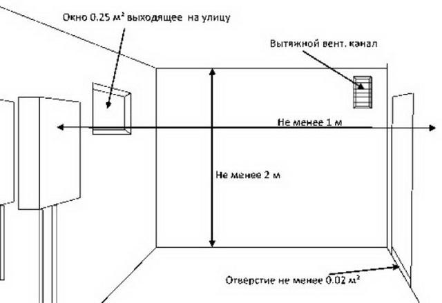 Вентиляция в частном доме своими руками – простая схема для газового котла 2