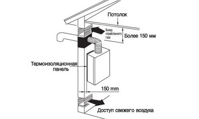 Вентиляция в частном доме своими руками – простая схема для газового котла 4