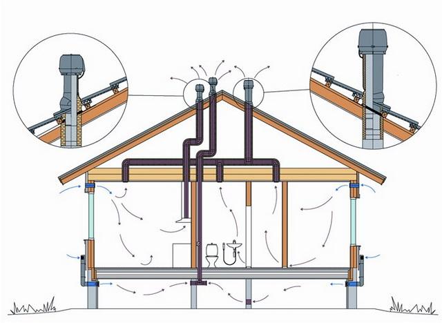 Вентиляция в частном доме своими руками – простая схема для газового котла 5