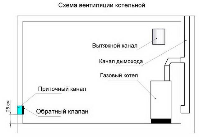 Вентиляция в частном доме своими руками – простая схема для газового котла 7